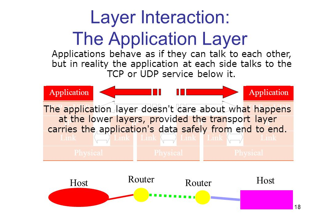 Layer Interaction: The Application Layer