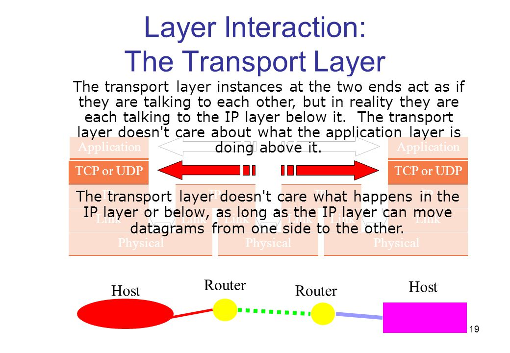 Layer Interaction: The Transport Layer