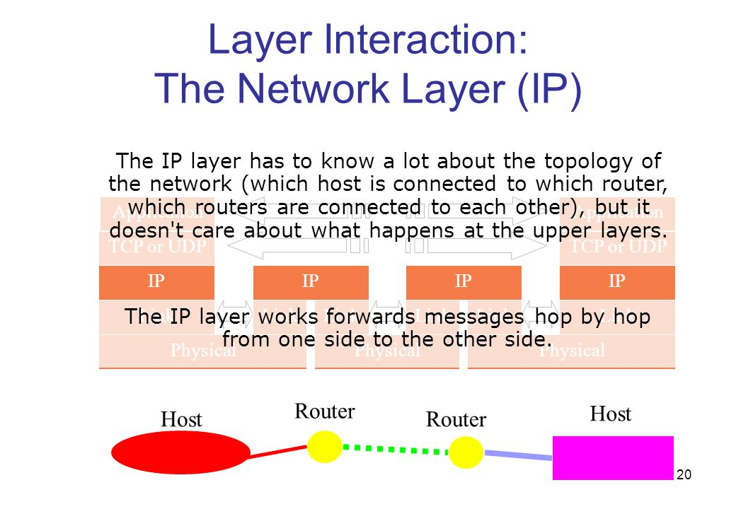 Layer Interaction: The Network Layer (IP)