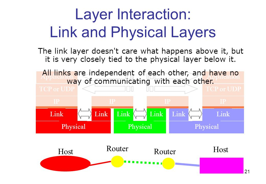 Layer Interaction: Link and Physical Layers