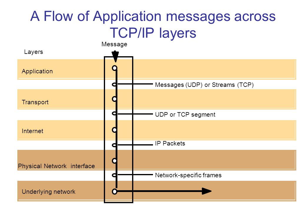 A Flow of Application messages across TCP/IP layers