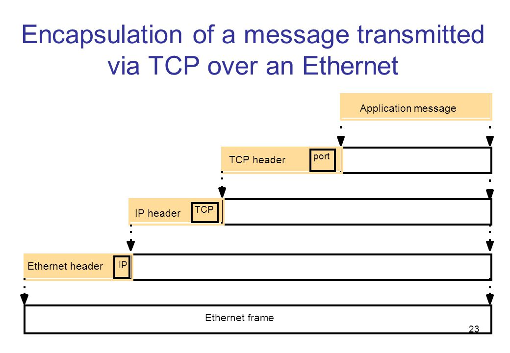 Encapsulation of a message transmitted via TCP over an Ethernet