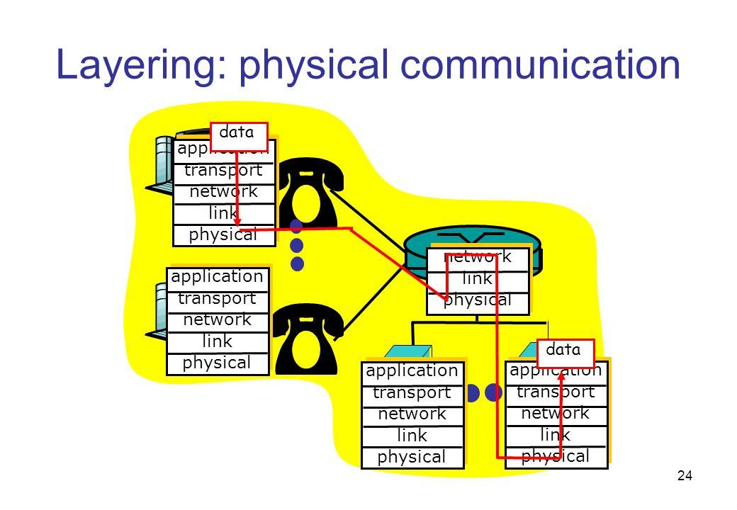 Layering: physical communication