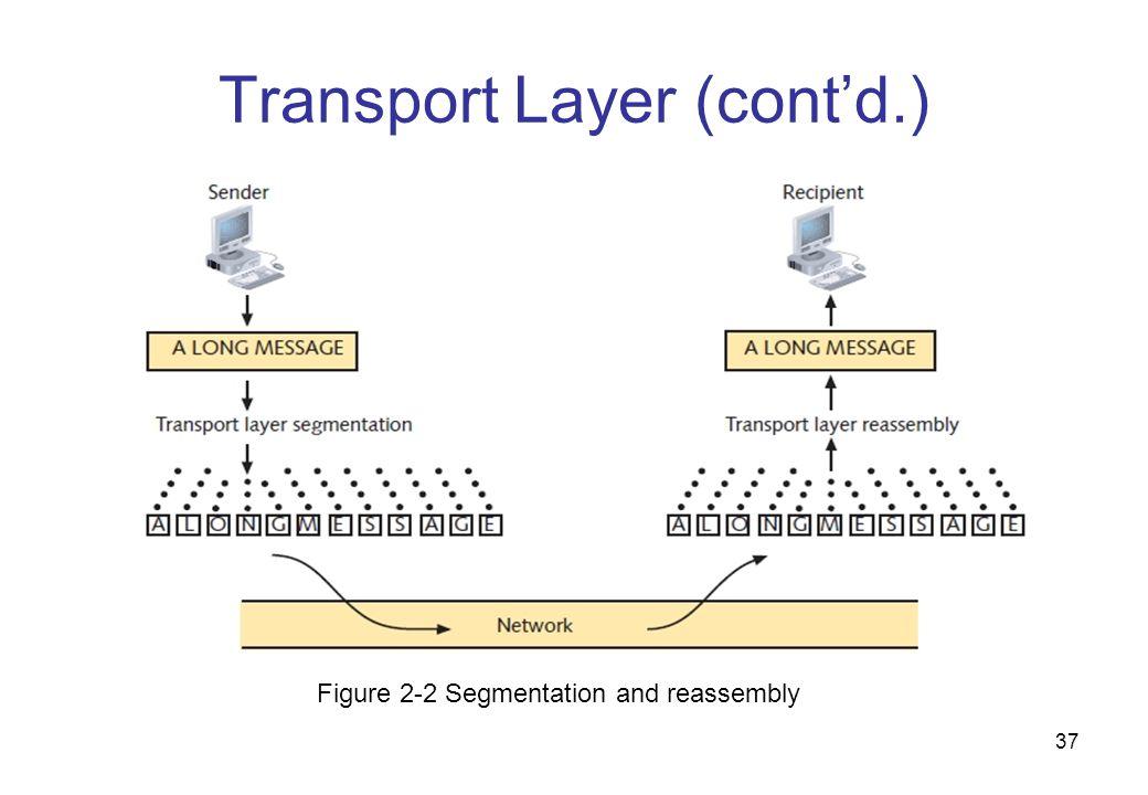 Transport Layer (cont'd.)