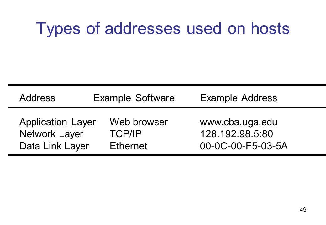 Types of addresses used on hosts