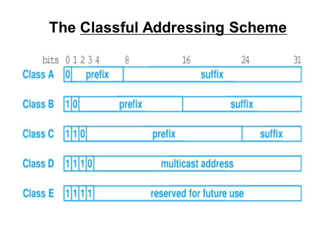 The Classful Addressing Scheme