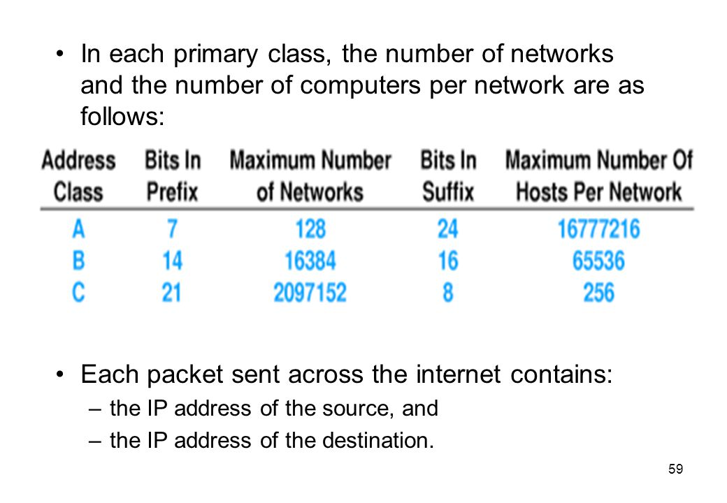 Each packet sent across the internet contains: