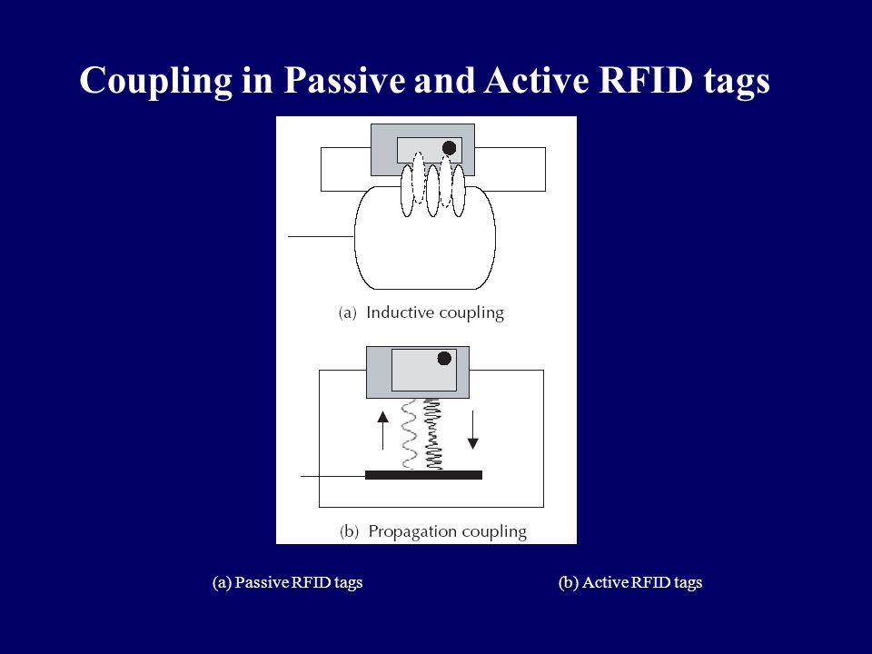 Coupling in Passive and Active RFID tags