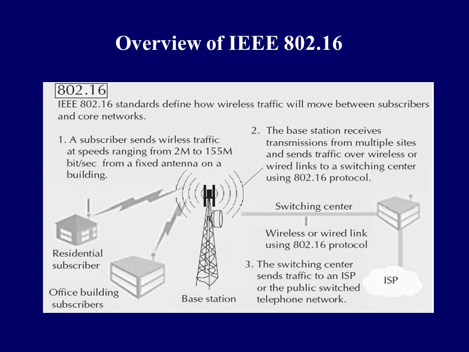 Overview of IEEE 802.16