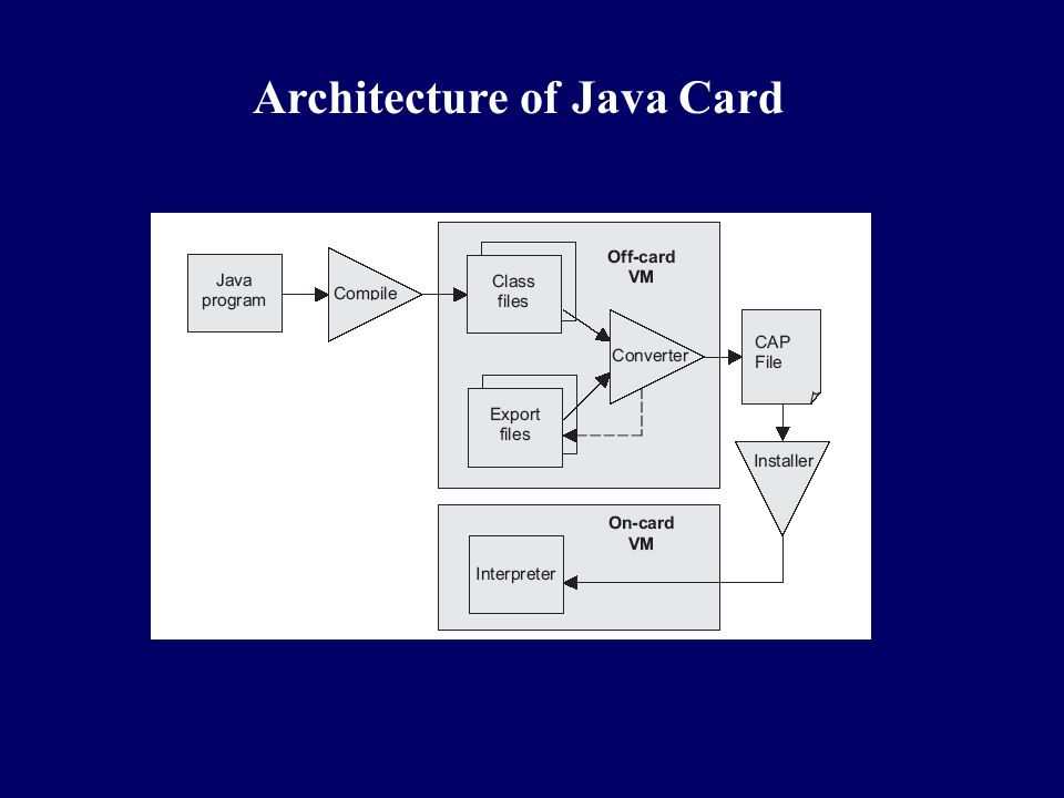 Architecture of Java Card