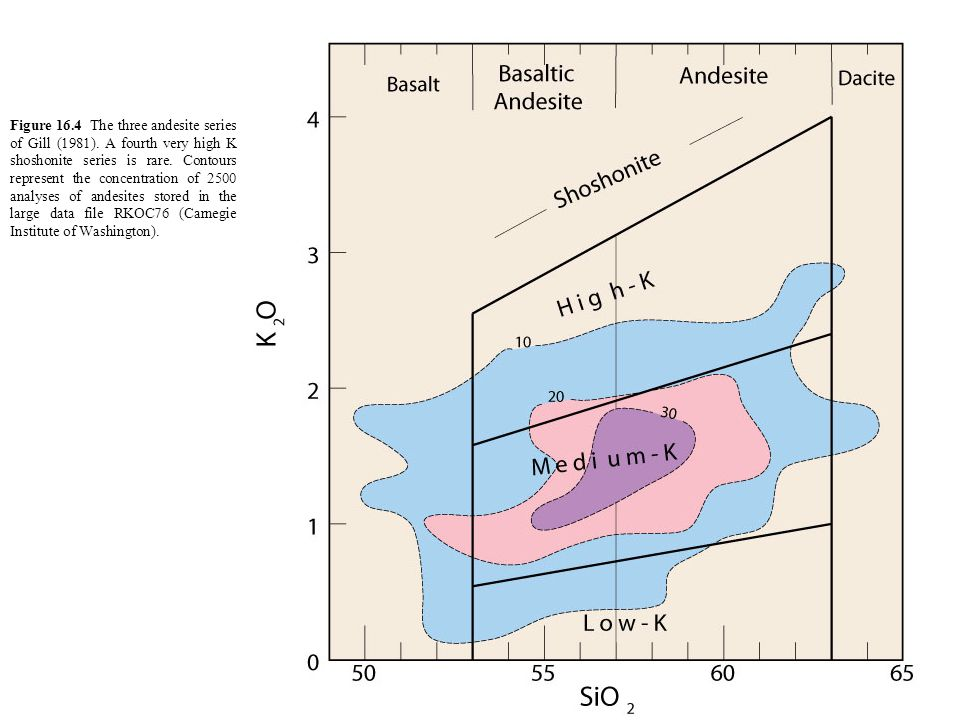 Figure 16. 4 The three andesite series of Gill (1981)