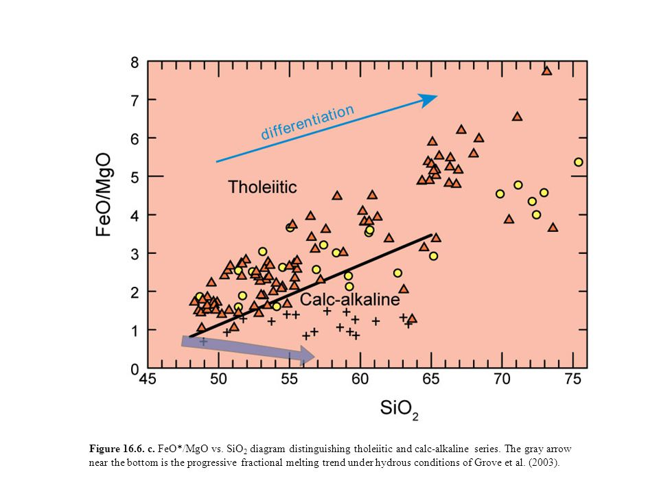 Figure 16.6. c. FeO*/MgO vs. SiO2 diagram distinguishing tholeiitic and calc-alkaline series.