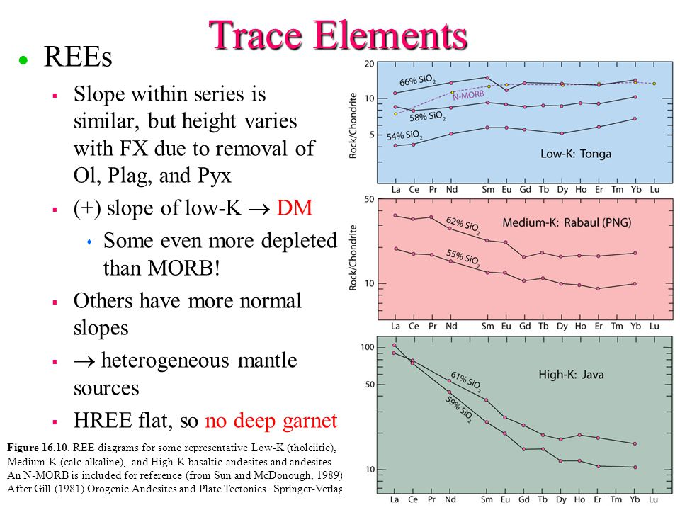 Trace Elements REEs. Slope within series is similar, but height varies with FX due to removal of Ol, Plag, and Pyx.