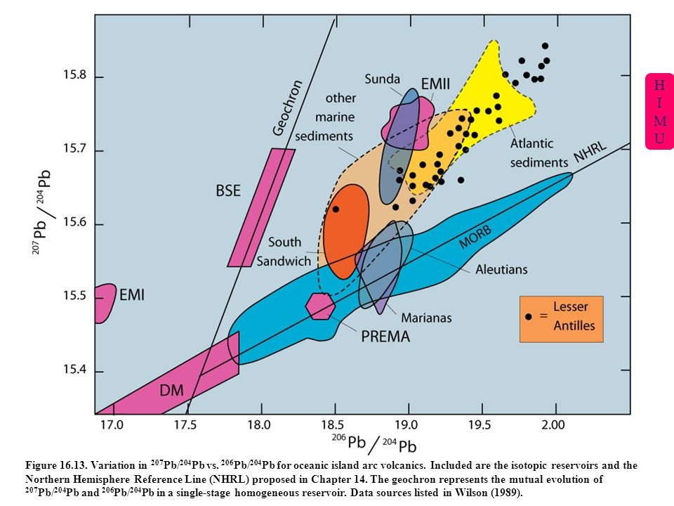 H I. M. U. Geochron = line on which all undisturbed/unreset Pb isotopic systems (such as BSE) plot.