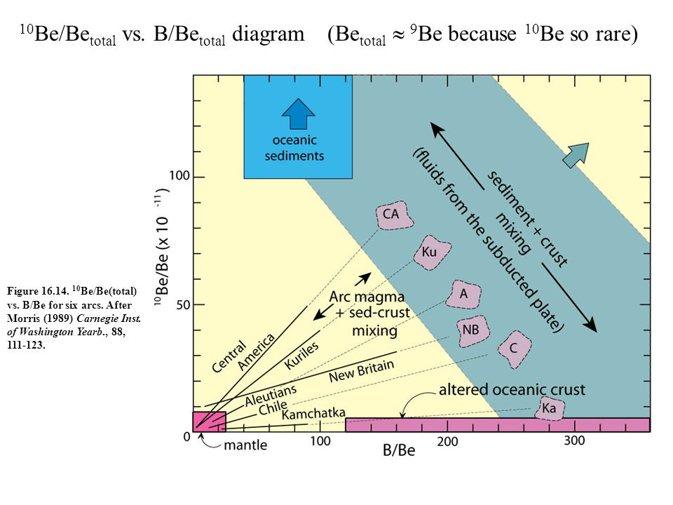 10Be/Betotal vs. B/Betotal diagram (Betotal  9Be because 10Be so rare)