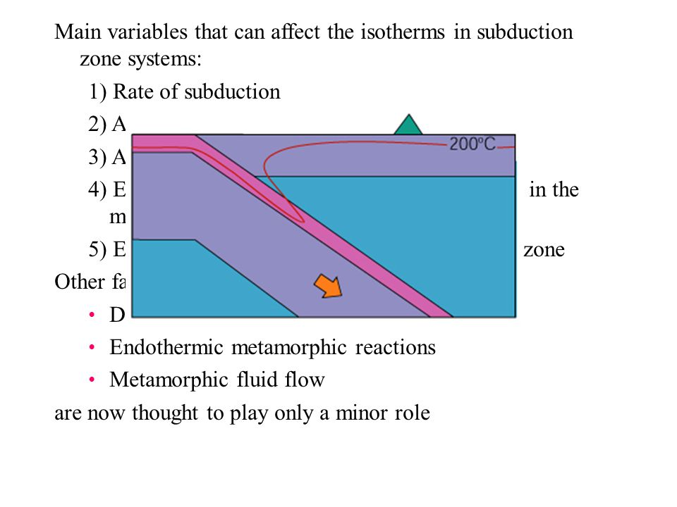 Main variables that can affect the isotherms in subduction zone systems: