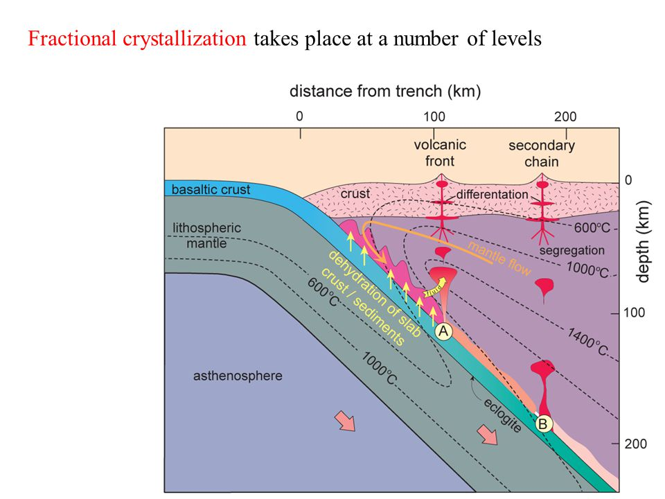 Fractional crystallization takes place at a number of levels