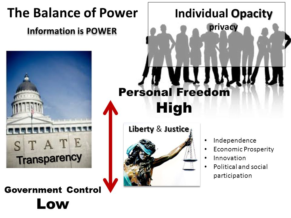 The Balance of Power High Low Individual Opacity Personal Freedom