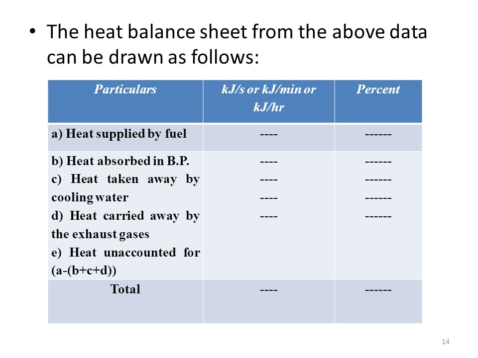 The heat balance sheet from the above data can be drawn as follows: