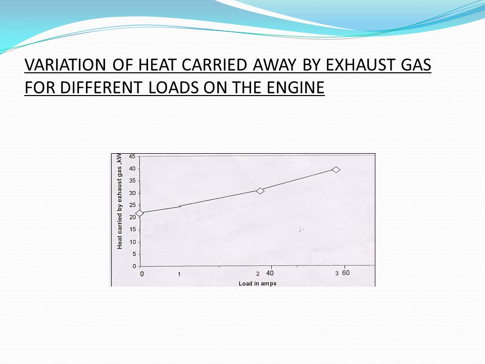 VARIATION OF HEAT CARRIED AWAY BY EXHAUST GAS FOR DIFFERENT LOADS ON THE ENGINE