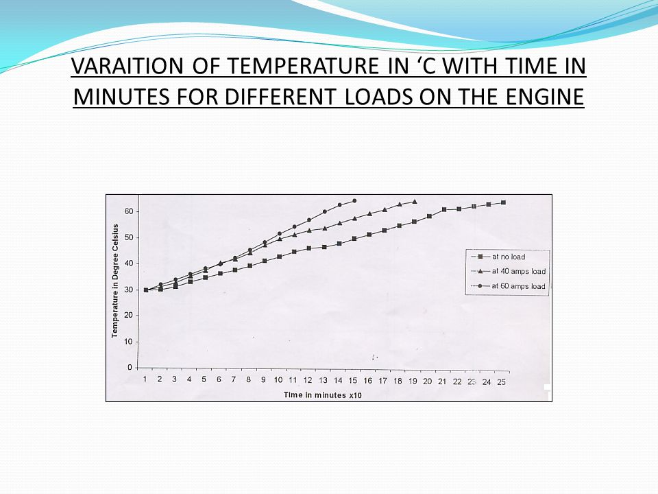 VARAITION OF TEMPERATURE IN 'C WITH TIME IN MINUTES FOR DIFFERENT LOADS ON THE ENGINE