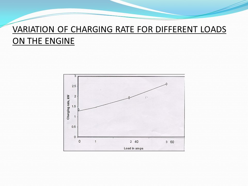 VARIATION OF CHARGING RATE FOR DIFFERENT LOADS ON THE ENGINE