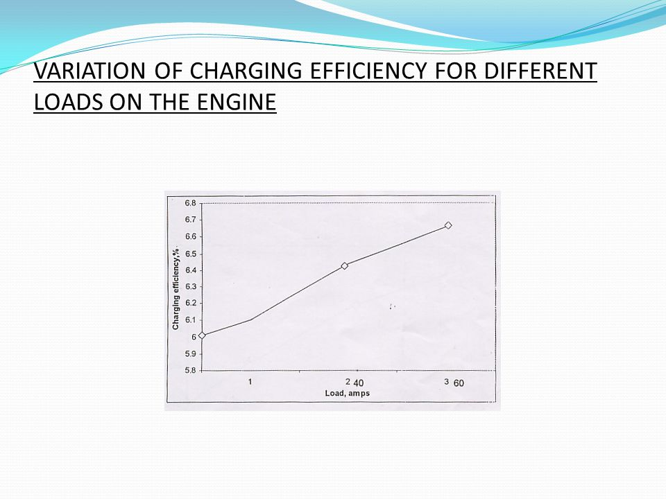 VARIATION OF CHARGING EFFICIENCY FOR DIFFERENT LOADS ON THE ENGINE