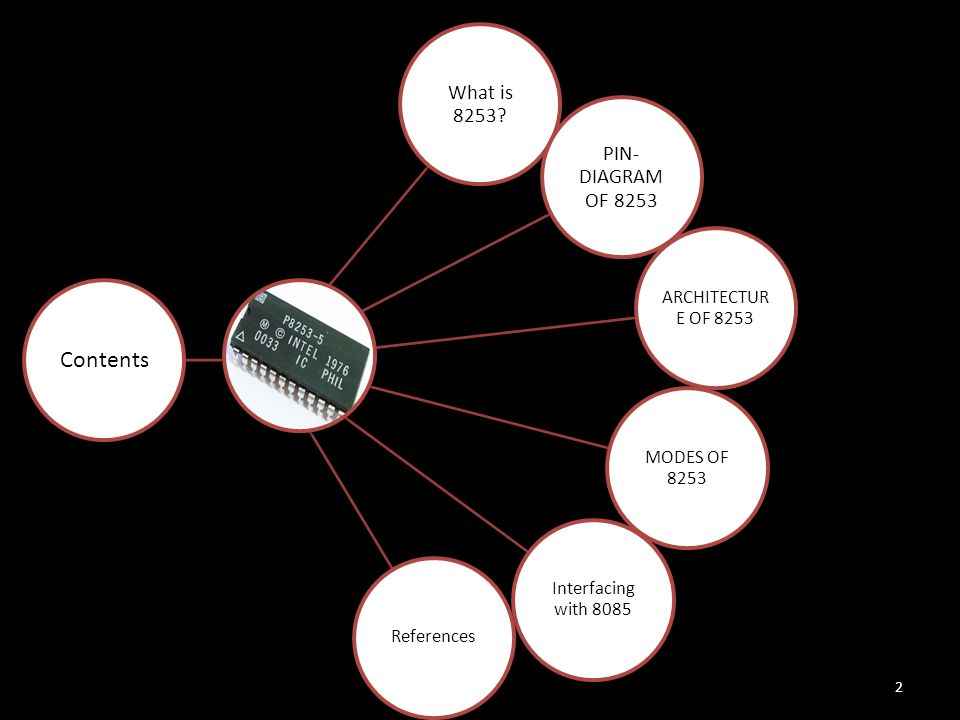 Contents What is 8253 PIN-DIAGRAM OF 8253 ARCHITECTURE OF 8253