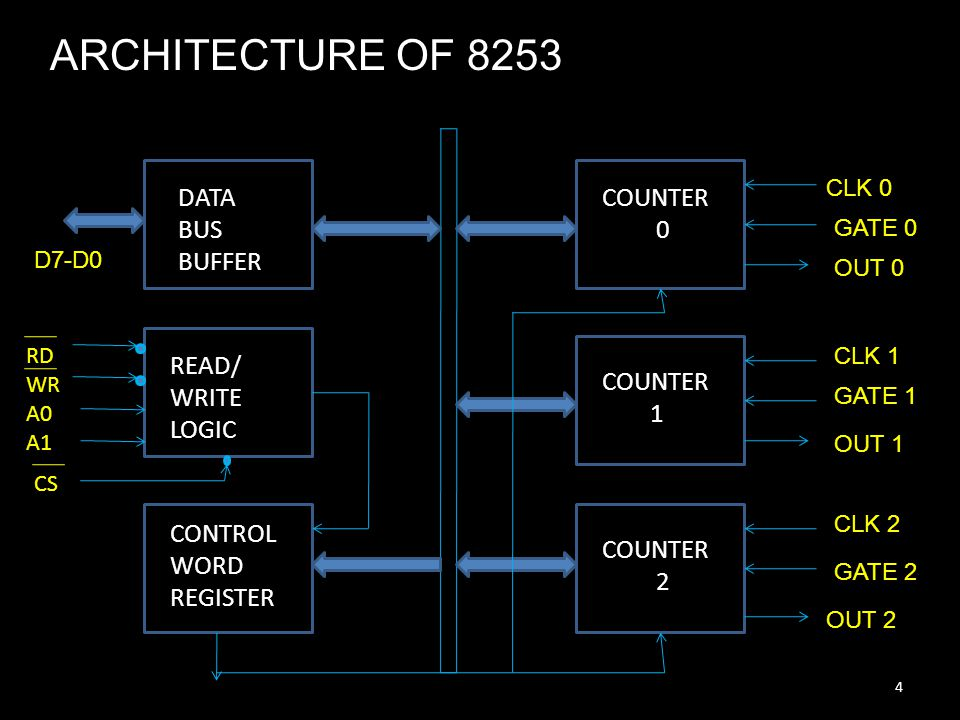 ARCHITECTURE OF 8253 DATA BUS BUFFER COUNTER READ/ WRITE LOGIC COUNTER