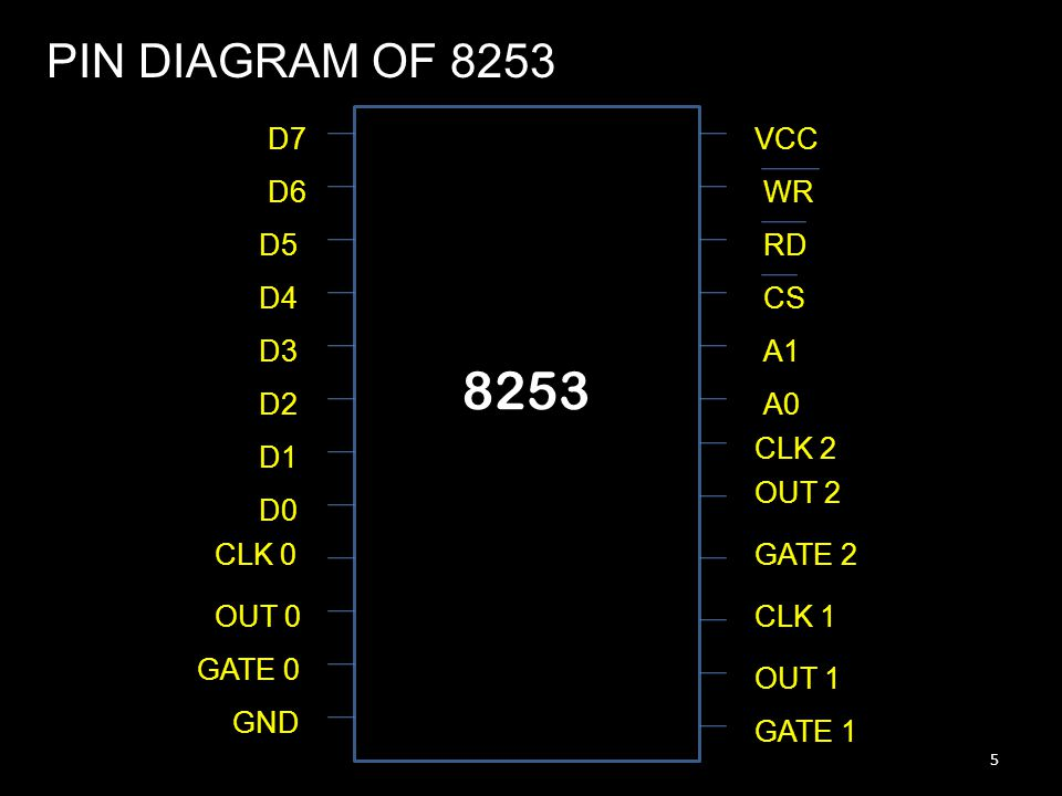 8253 PIN DIAGRAM OF 8253 D7 VCC D6 WR D5 RD D4 CS D3 A1 D2 A0 CLK 2 D1