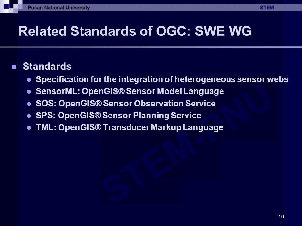 Related Standards of OGC: SWE WG
