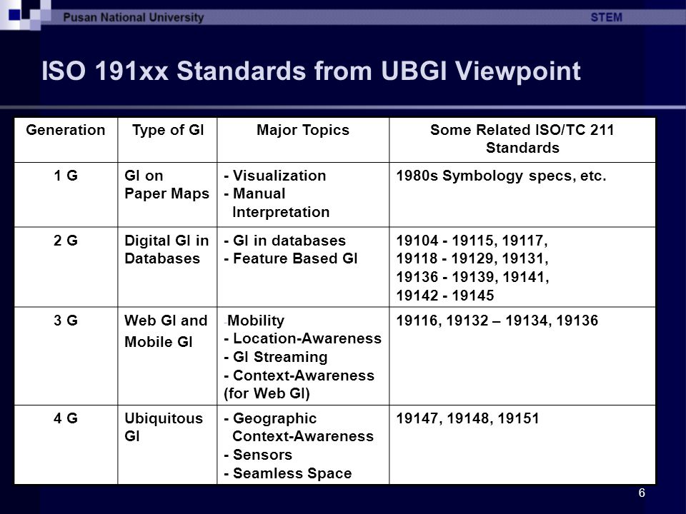 ISO 191xx Standards from UBGI Viewpoint