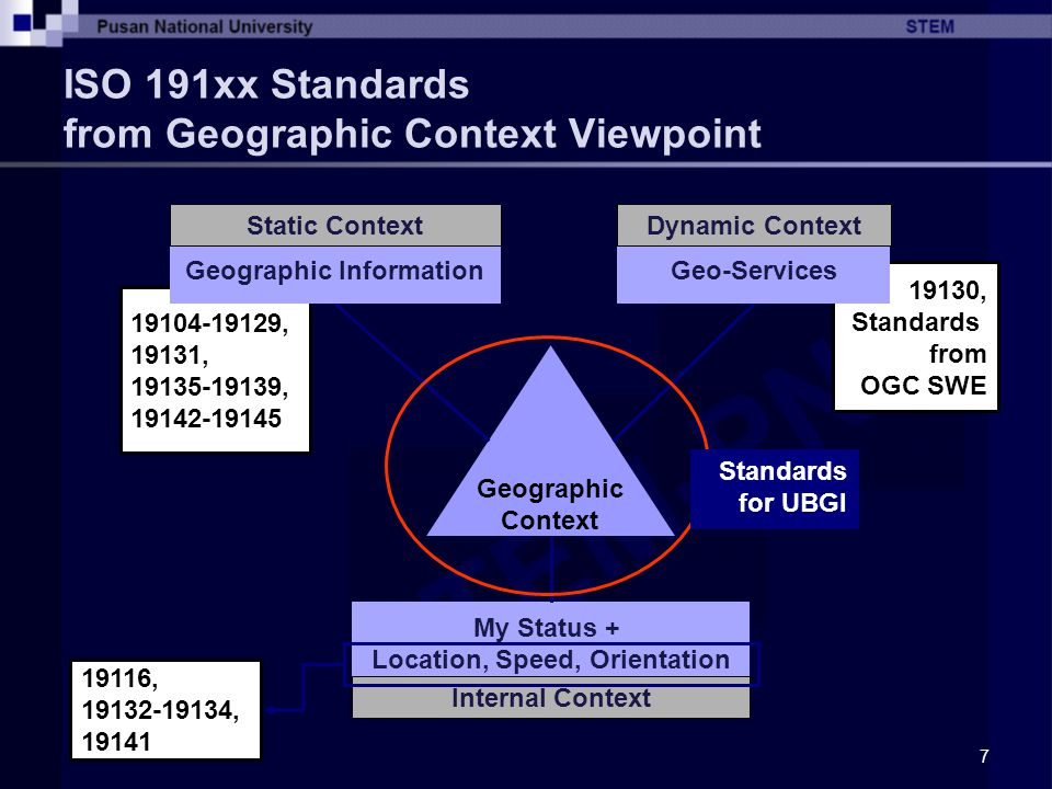 ISO 191xx Standards from Geographic Context Viewpoint