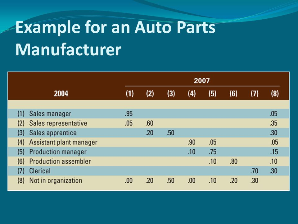 Transition Matrix Example for an Auto Parts Manufacturer