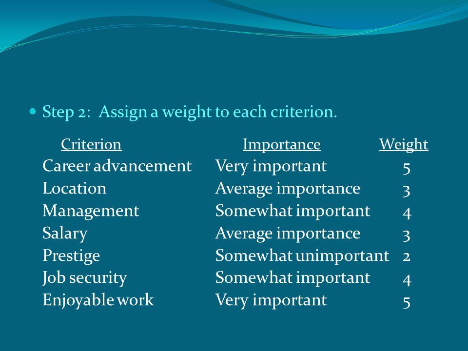 Step 2: Assign a weight to each criterion.