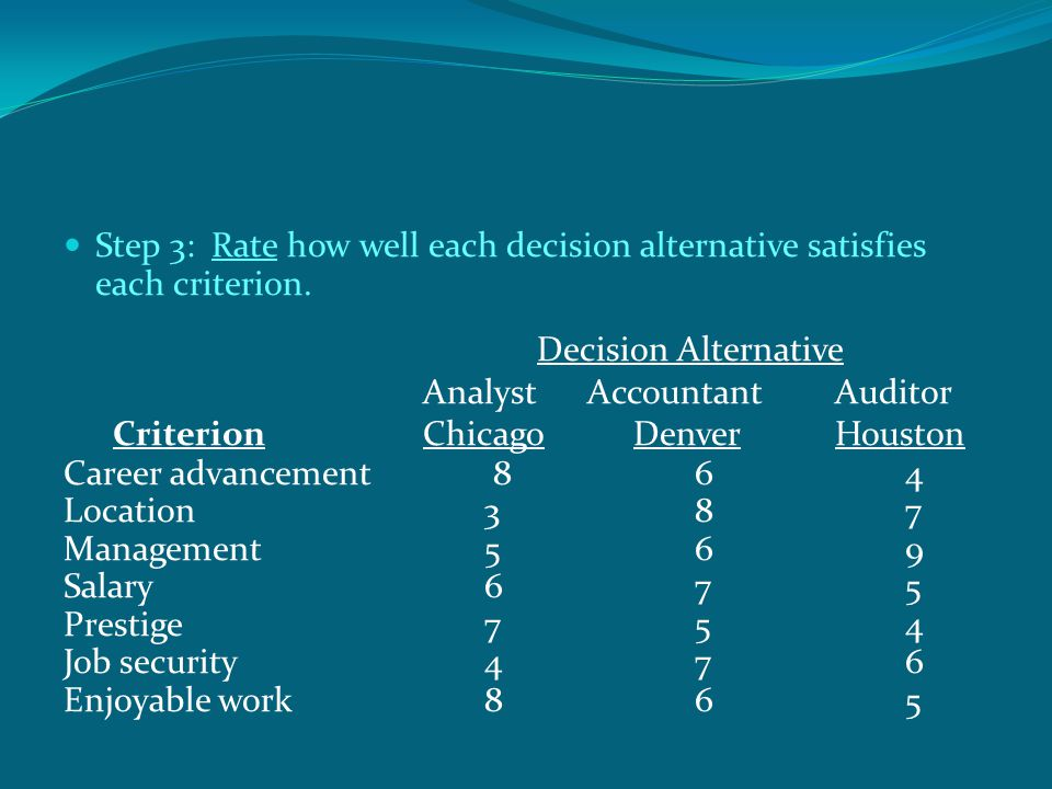 Step 3: Rate how well each decision alternative satisfies each criterion.