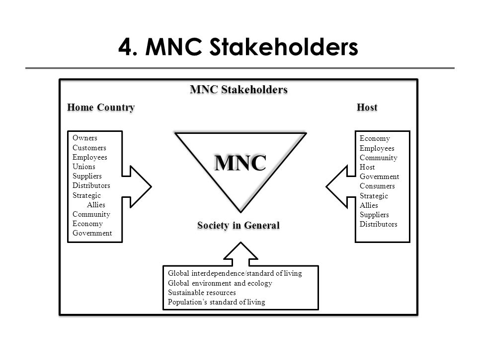 4. MNC Stakeholders MNC MNC Stakeholders Home Country Host