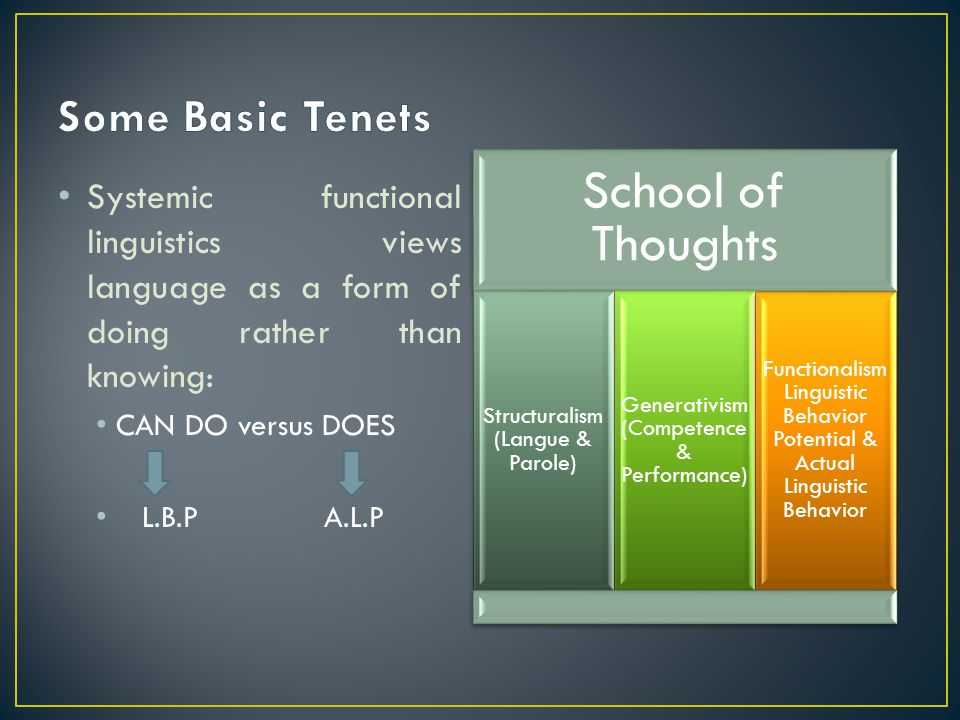 School of Thoughts Some Basic Tenets