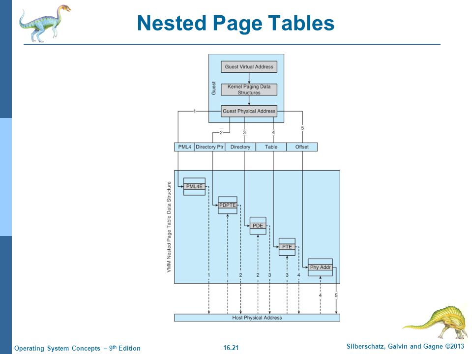 Nested Page Tables