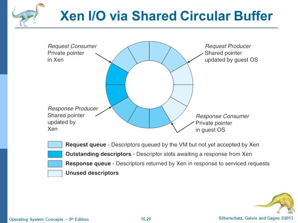 Xen I/O via Shared Circular Buffer