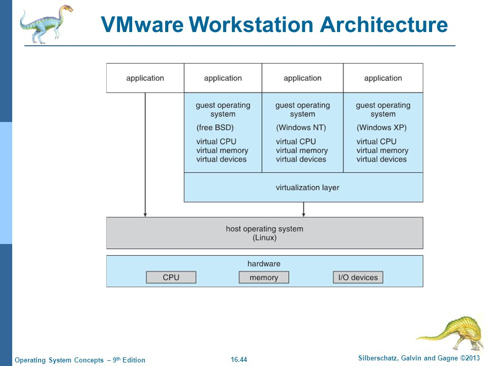VMware Workstation Architecture