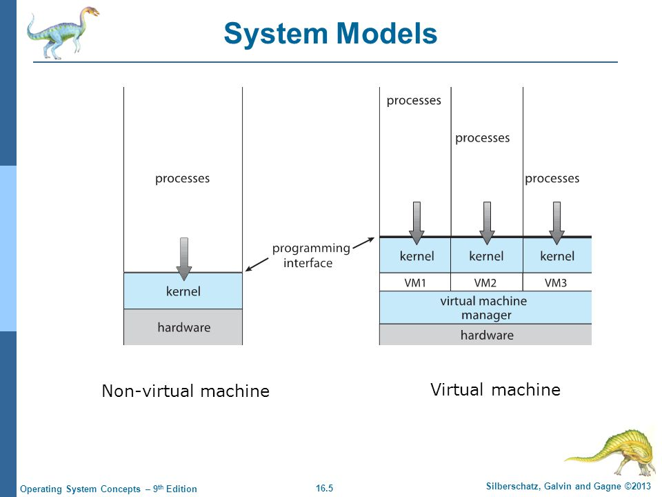 System Models Non-virtual machine Virtual machine
