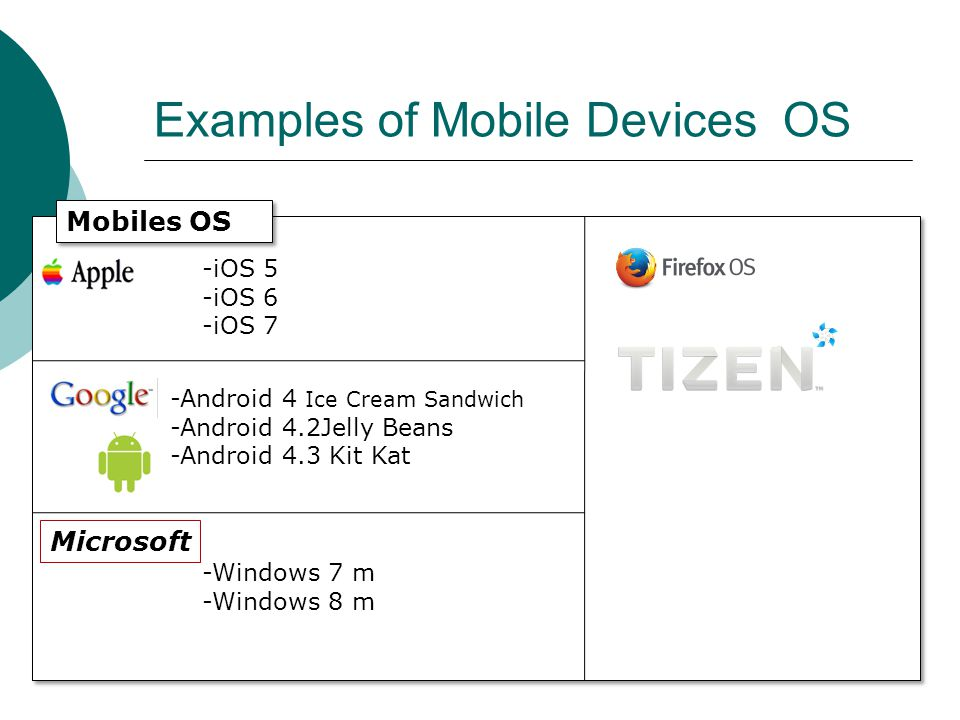 Examples of Mobile Devices OS