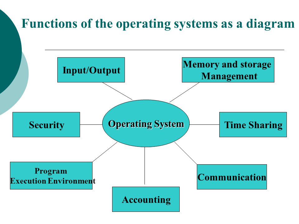 Functions of the operating systems as a diagram
