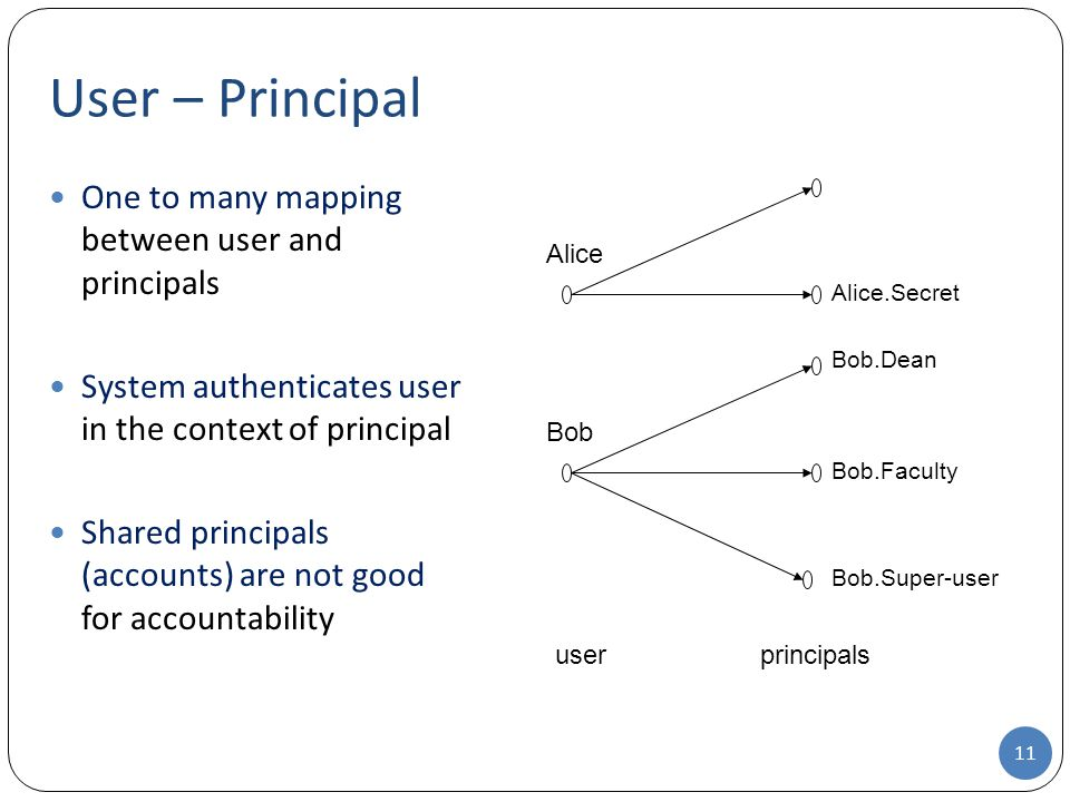 User – Principal One to many mapping between user and principals