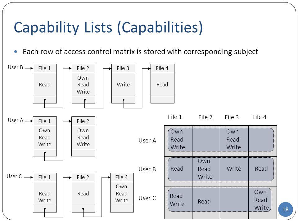 Capability Lists (Capabilities)