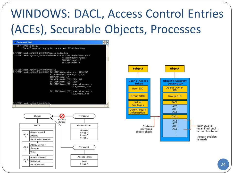 WINDOWS: DACL, Access Control Entries (ACEs), Securable Objects, Processes