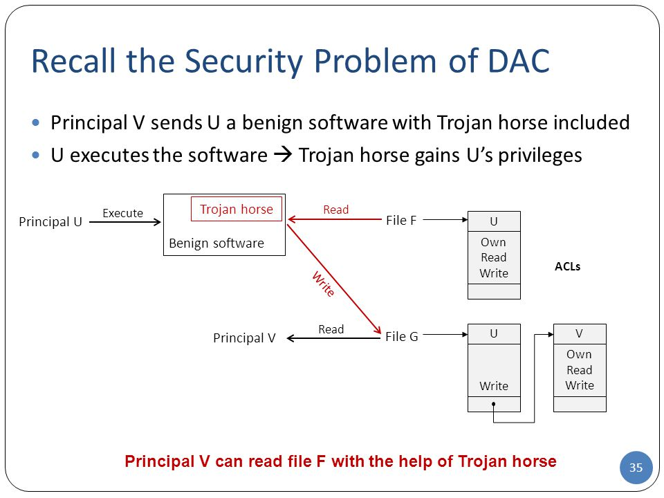 Recall the Security Problem of DAC