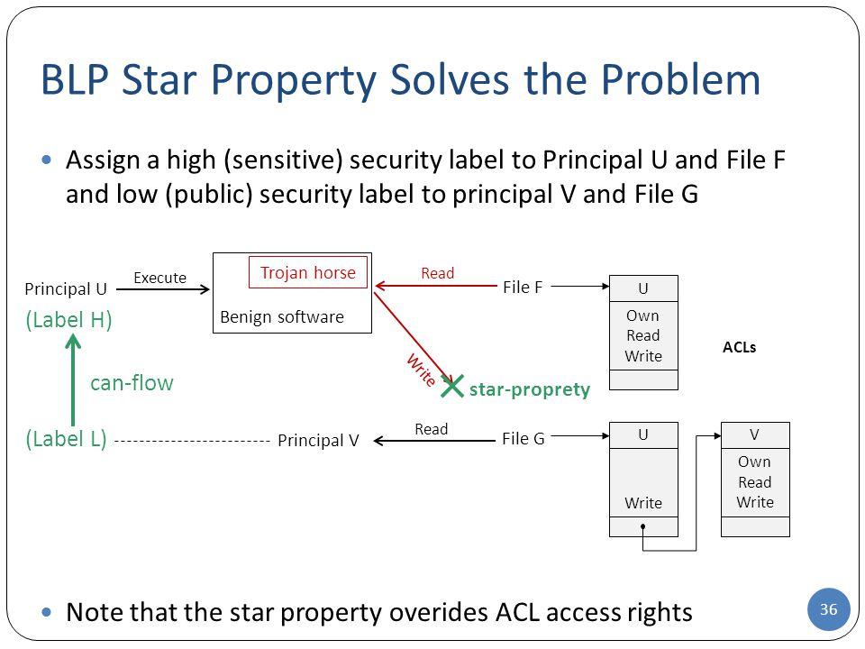 BLP Star Property Solves the Problem