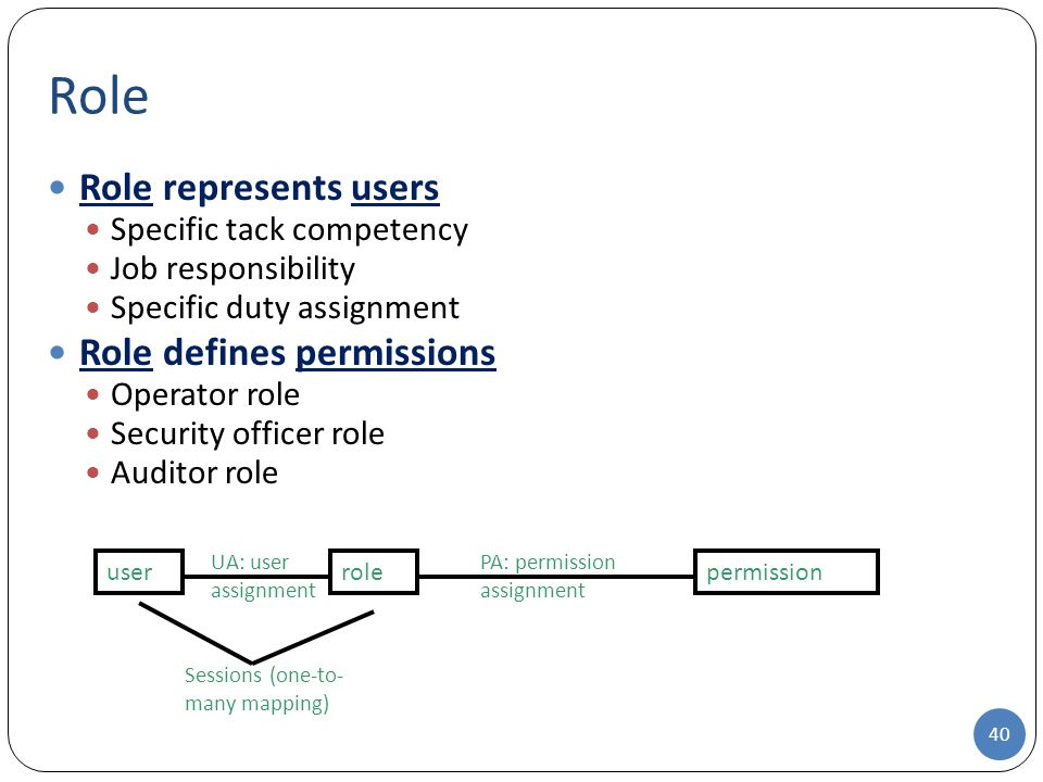 Role Role represents users Role defines permissions